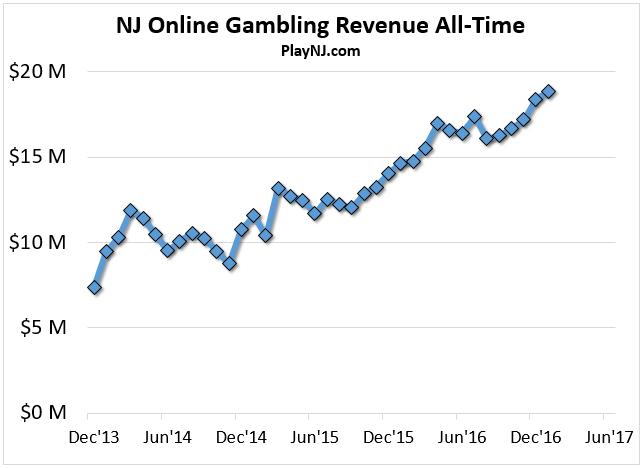 Poker based casino revenue the morongo casino