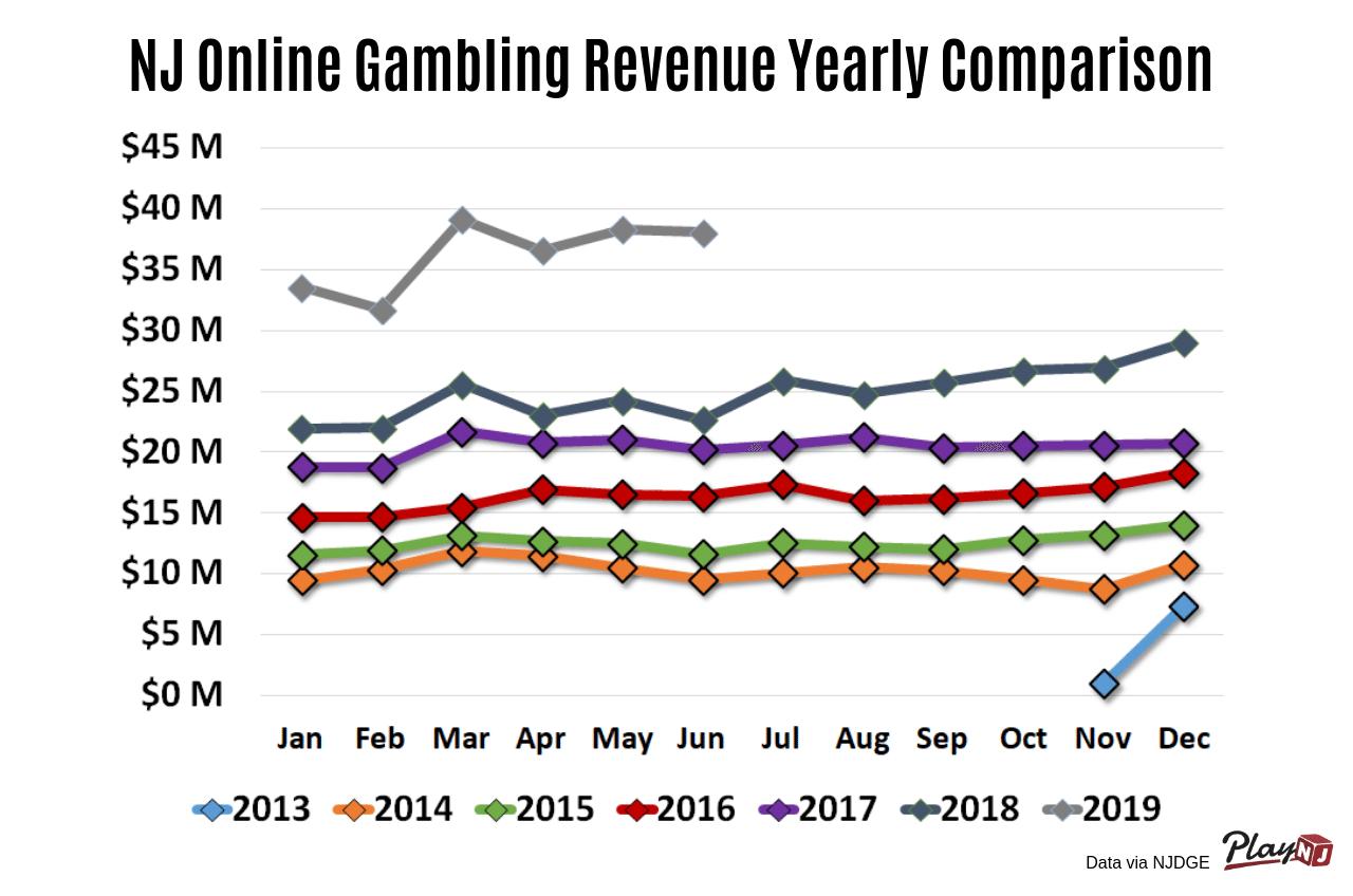 nj online gambling rev yearly comparison